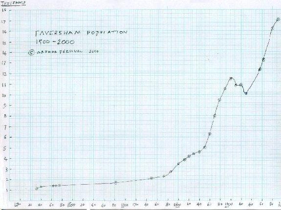 Population Graph 1500-2000