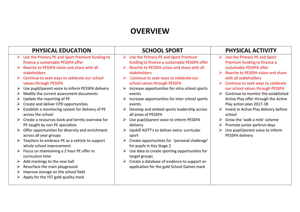 PE Development Plan 2