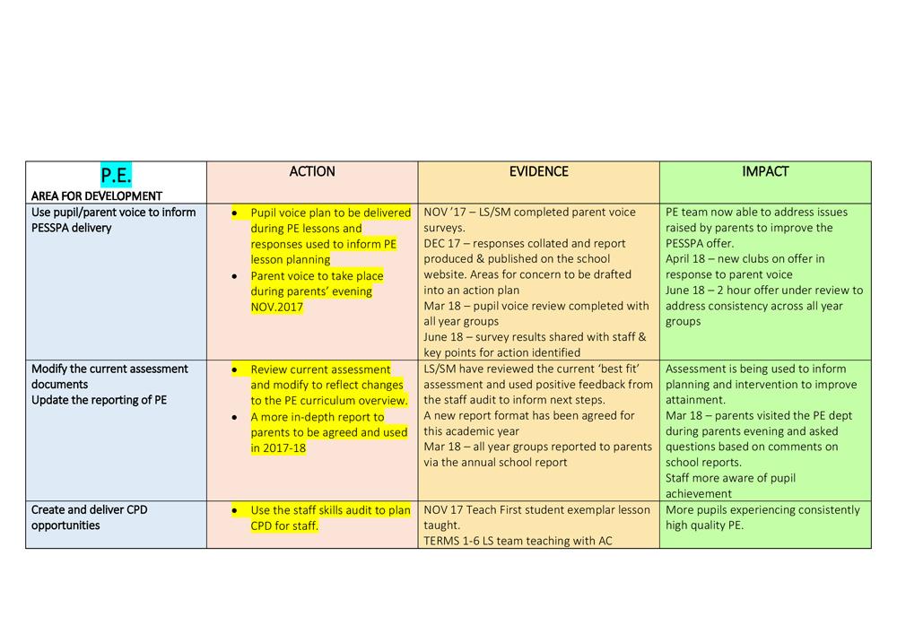 PE Development Plan - Garlinge Primary School and Nursery
